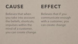 Customer-Brand-Behaviour